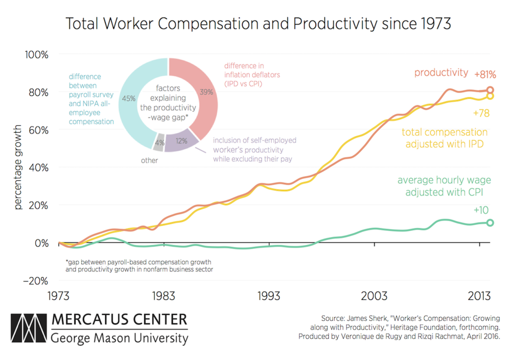deRugy-Pay-and-Productivity-chart-v1.png