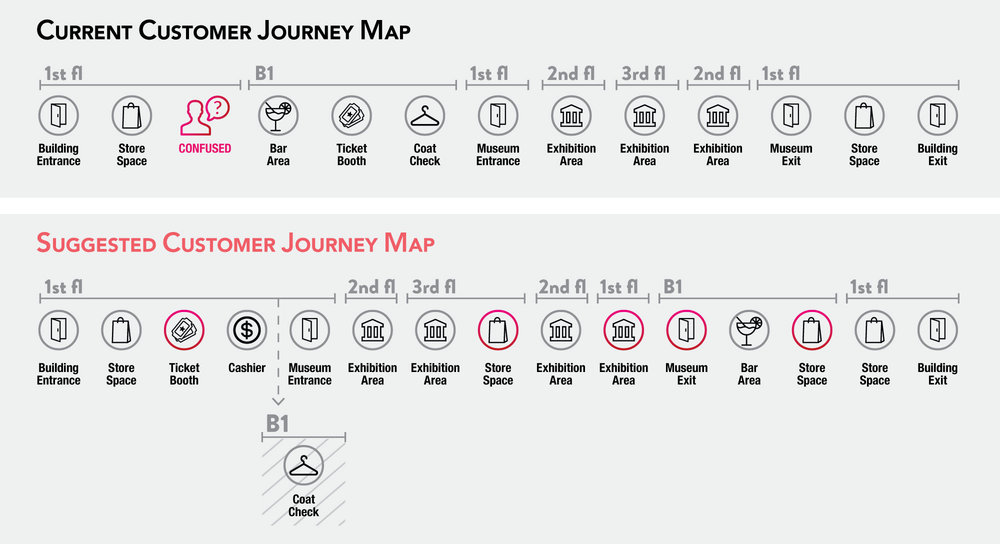 mosex_customer journey map