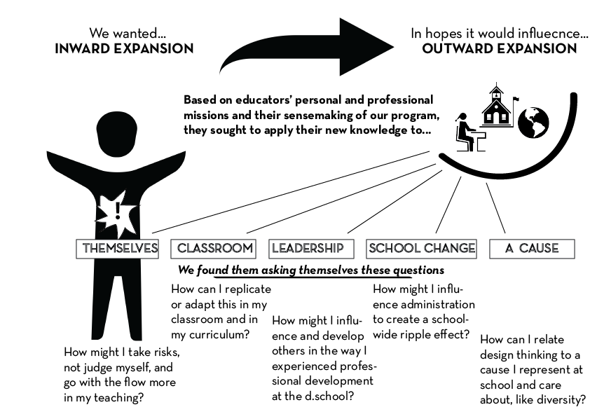 "Of these areas of influence, we had the most impact on ""themselves"" and their ""classrooms,"" including some impact on ""leadership"""