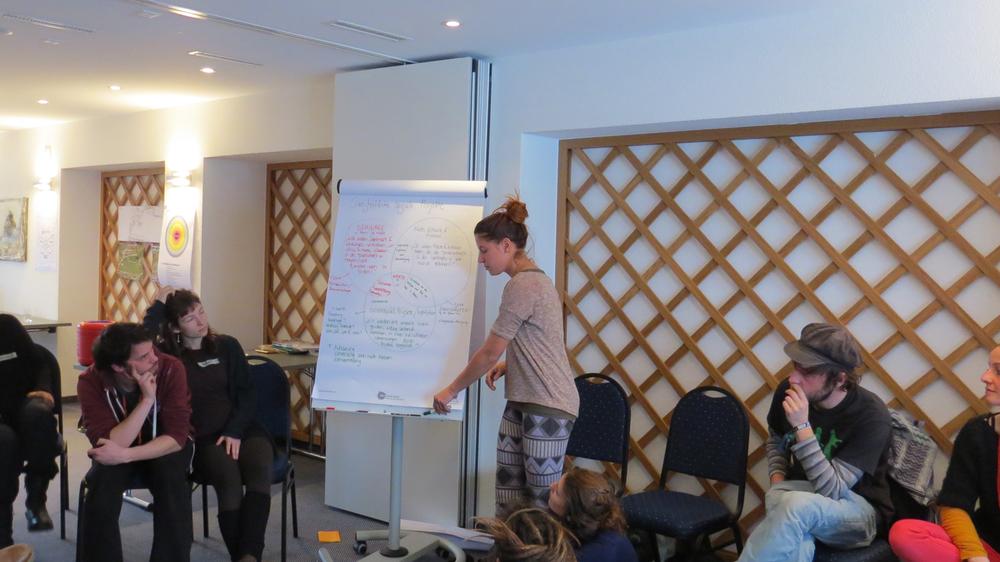 Presentation der Gruppen über ihr Thema