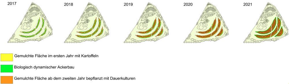 Etappen der Umsetzung