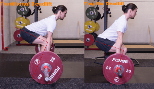 The trap bar also allows for a more upright posture, more similar with running.