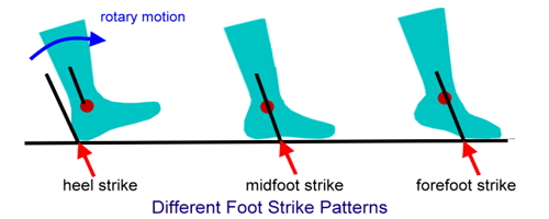 footstrike-patterns-in-running.png