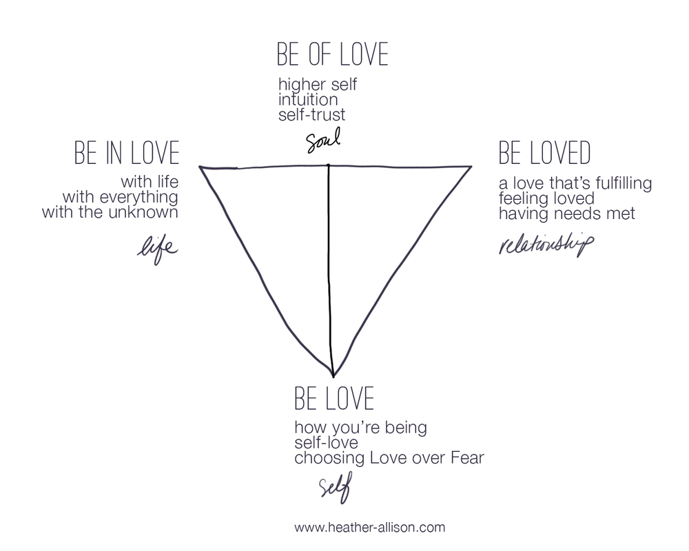Love-trinity-model