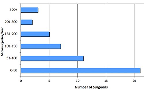 Number of Surgeries.png