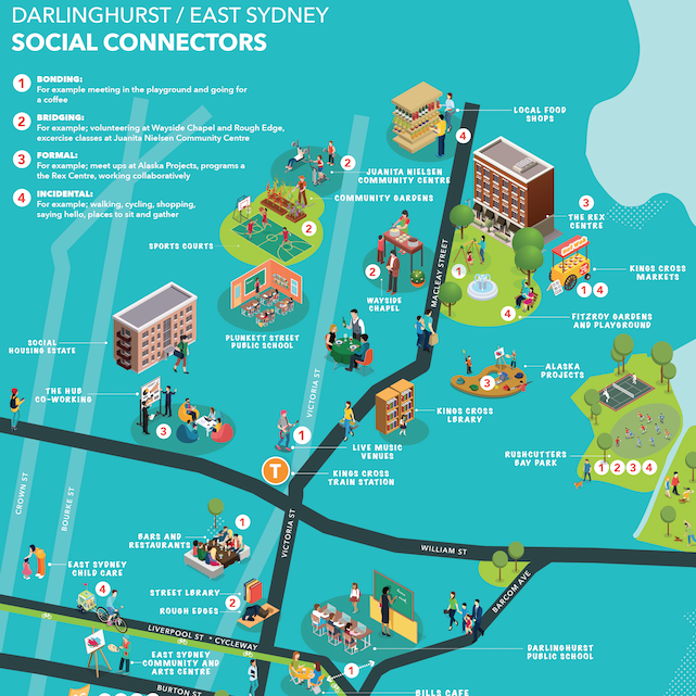 """SOCIAL CAPITAL: ITS NATURE AND VALUE STUDY      Greater Sydney Commission    Cred completed a study about social capital and how its creation and sharing can be supported, for multiple outcomes, through the delivery of """"social connectors"""" across Greater Sydney's three cities.  ...more"""