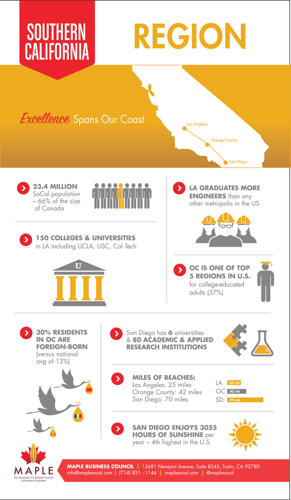 SoCal_Infographic_Region_FinalForPrint.jpg