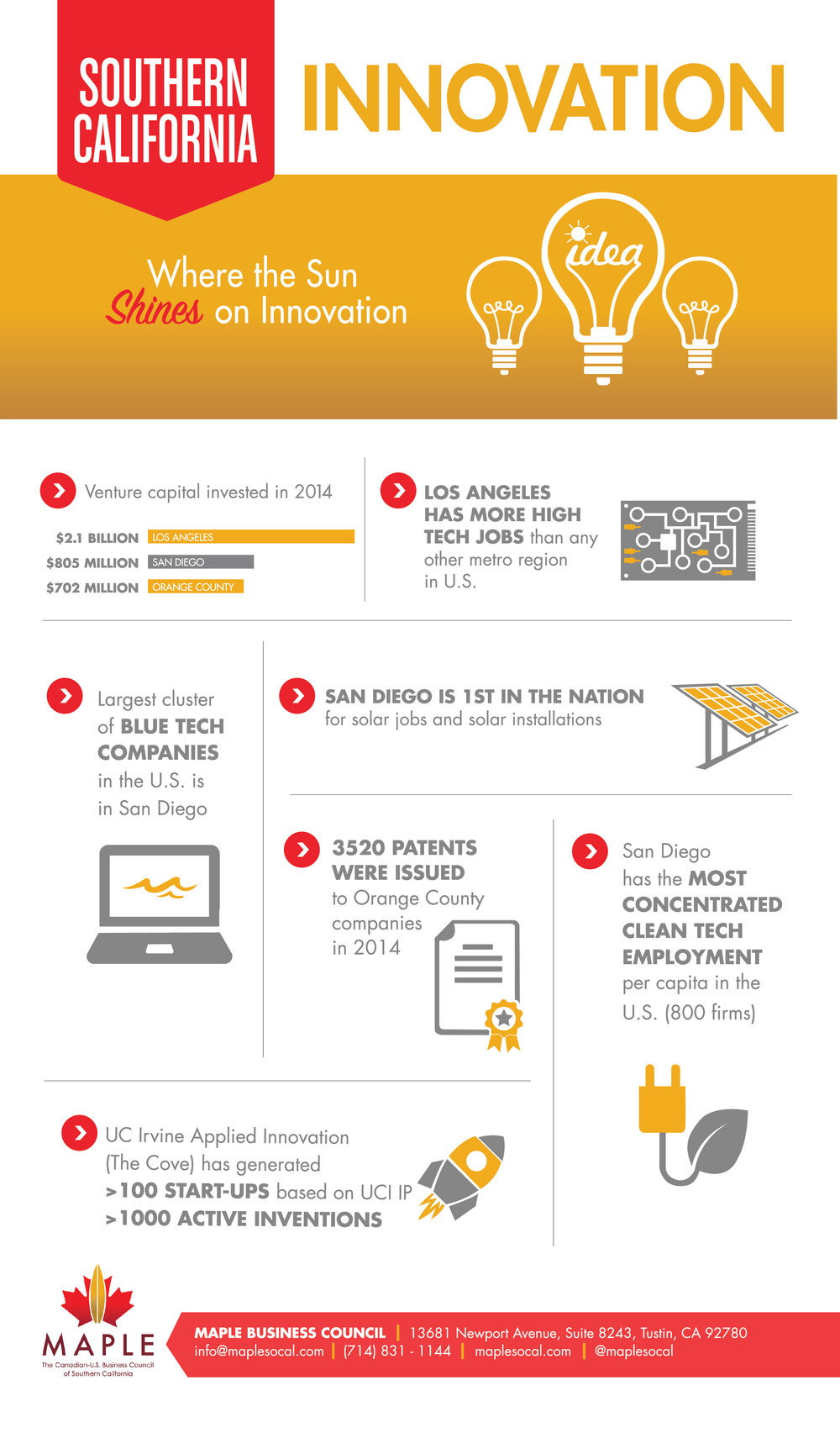 SoCal_Infographic_Innovation_FinalForPrint.jpg