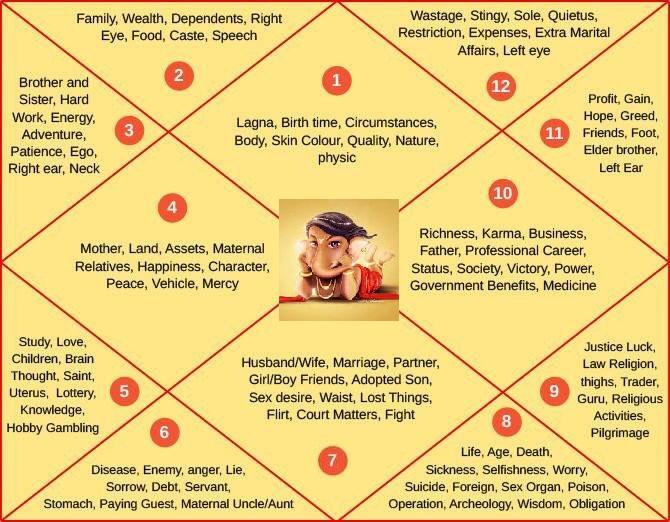 Time of death Vedic astrology | Markesh Dasha in Kundli