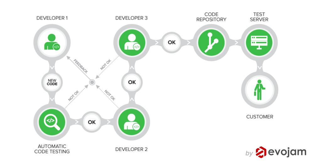 Gerrit based Workflow - Complete Developer's Walkthrough