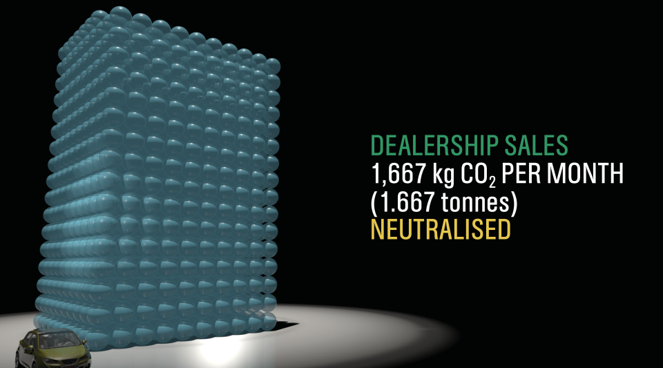 Castrol_Stills_Dealership Sales per Month 960.png