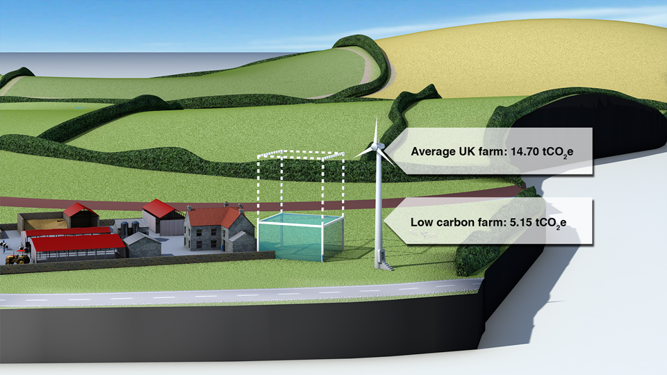 Estimated CO  2  e saving from adopting farm-based renewable energy.