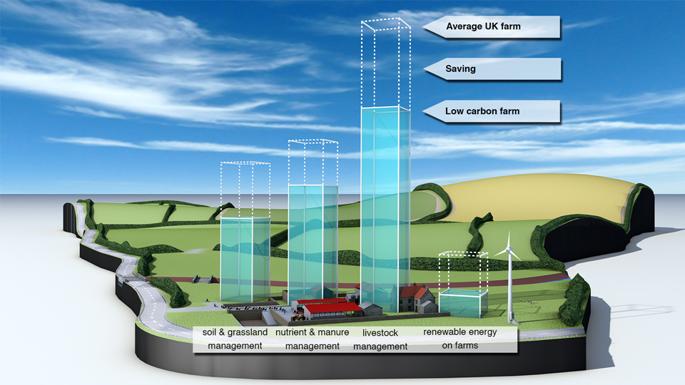 Actual volumes of saving potential (CO 2 e) on UK farms using low carbon farming practices