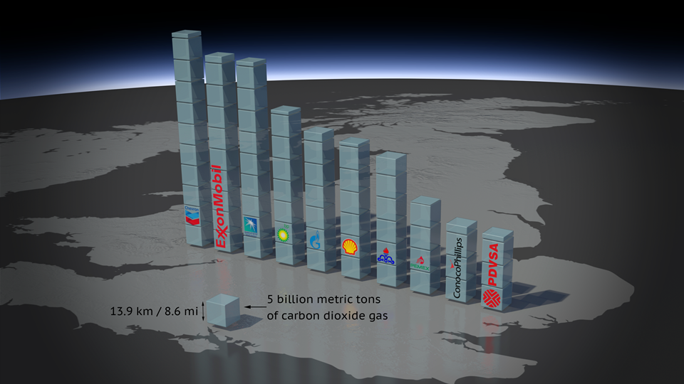 Actual volume of CO 2 emissions attributable to the top 10 investor-owned and state-owned fossil fuel companies, shown in units of 5 billion metric tons.