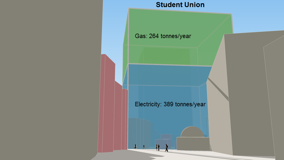 This is the annual carbon footprint of the Student Union: 653 tonnes CO 2 (e) per year
