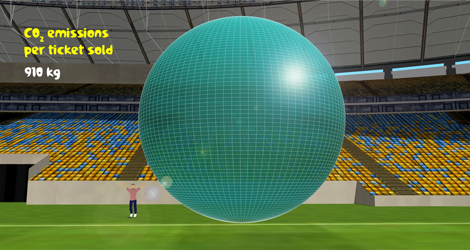 World Cup CO  2   emissions per ticket sold: 918 kg. A 'football' 9.8 metres diameter.
