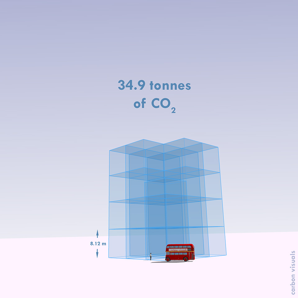 BBC One Planet's annual emissions as a pile of 1 tonne cubes of gas.