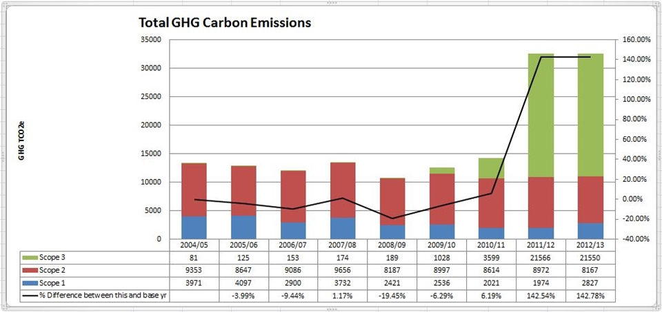 Typical organisational carbon emissions graph