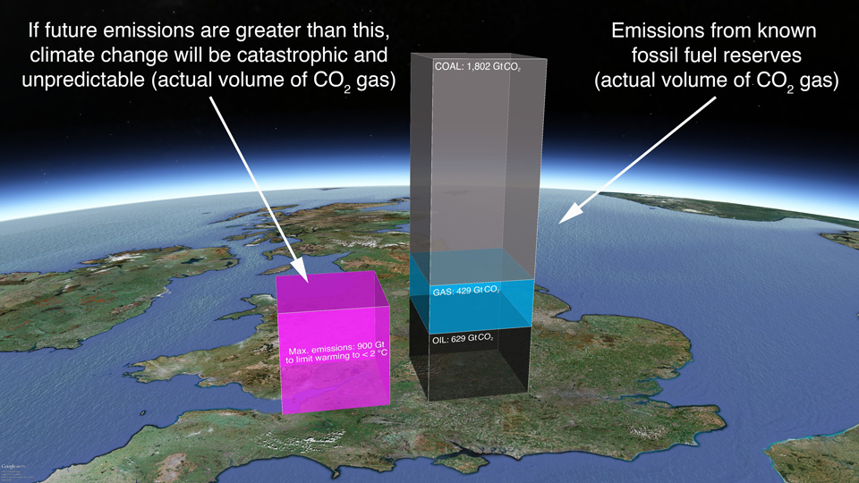 The pink cube, which is 78 km high (49 miles) is the actual volume of our 'carbon budget': 900 billion tonnes of CO2. The shapes to the right show the emissions from proven reserves listed in Global Energy Outlook 2012. There are high resolution versions of this image on Flickr.