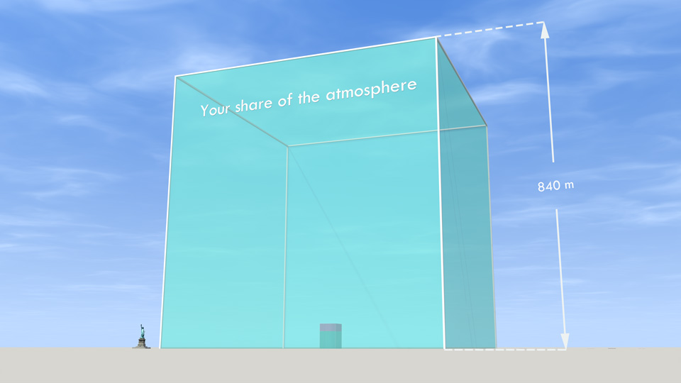 If we shared all the air in the atmosphere between every person on Earth (7 billion of us) this is how much we'd each have - 735 thousand tonnes. The smaller volume inside the cube is your share of the carbon dioxide in the atmosphere (see separate image above). There is a larger version on Flickr.