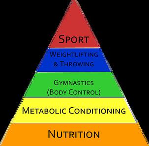 """Pyramide """"officielle"""" du CrossFit : La nutrition est à la base."""