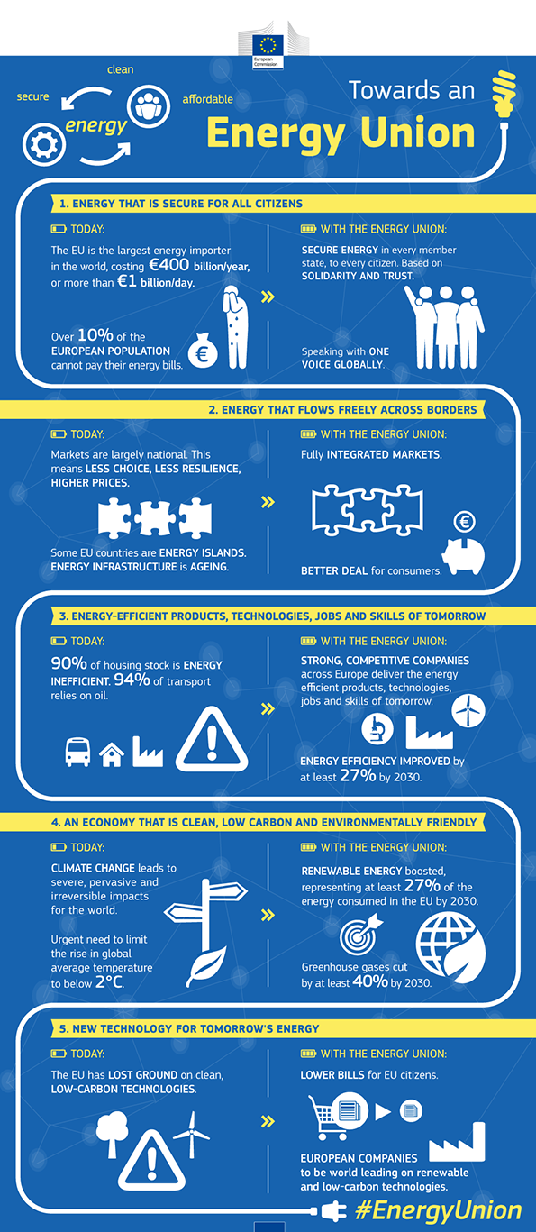 Info graphic provided by the European Commission