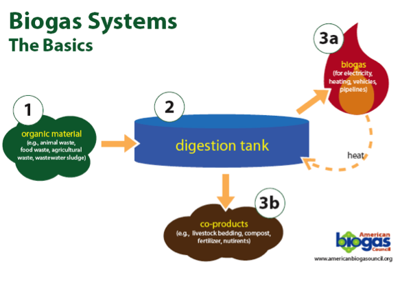Biogas from food waste is used to generate electricity (Source: American Biogas Council)