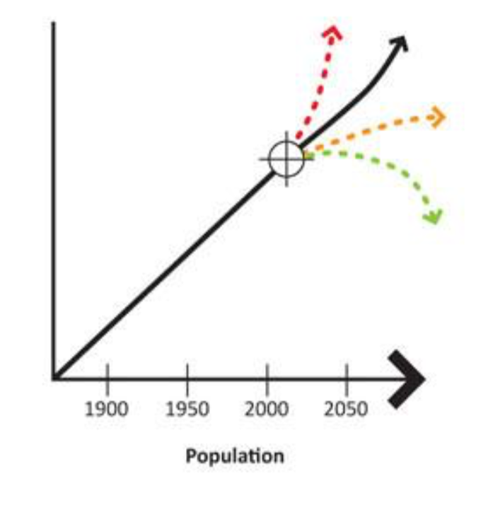 - Global population is increasing as wealth is created, disease e radicated, health improved and poverty reduced. The increase in population follows a similar curve to exploitation of natural resou rces, however will soon outstrip the rate of resource exploitation which the planet could safely accommodate.