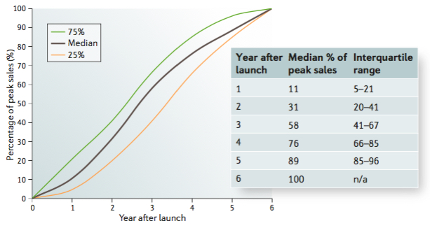 Shape of a median launch curve for drugs launched in the United States, 2000–2002. Figure from Robey & David, Nat Rev Drug Disc, 2016.