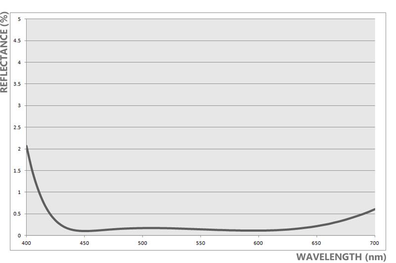 Refl < 0.55% 440nm to 460nm|Refl < 0.45% 460nm to 660nm|Refl < 0.55% 660nm to 675nm