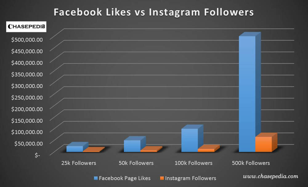 Facebook v Instagram (Chasepedia).jpg