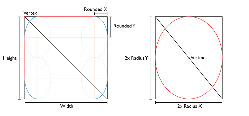 Construction of a rounded rectangle and ellipse on a quad.