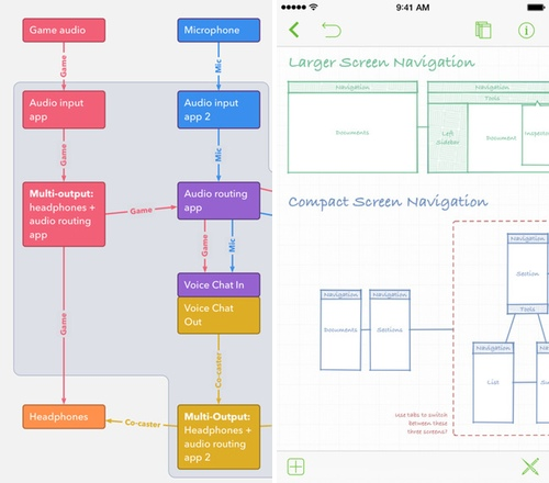 Omnigraffle Ios Update Brings Diagramming Tool To The Iphone Apple