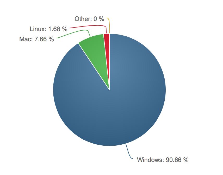 Desktop OS Market Share.jpg