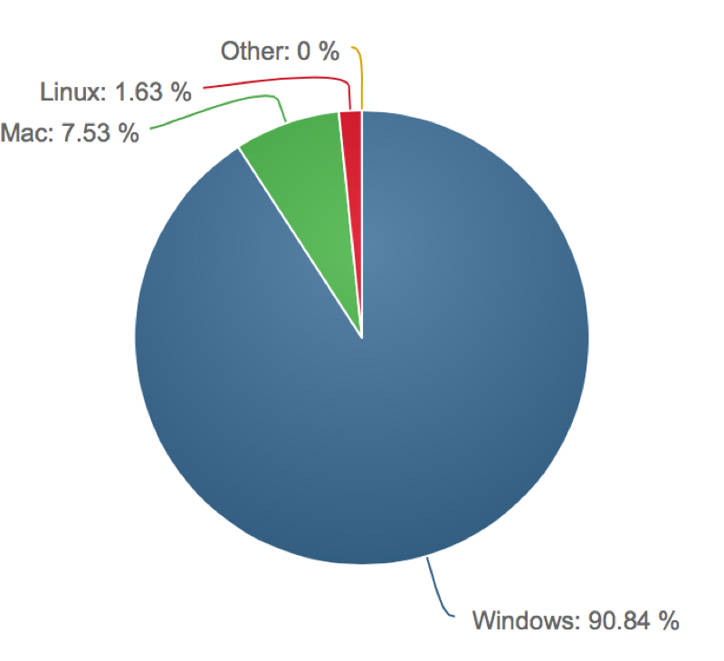 Desktop Share Chart.jpg