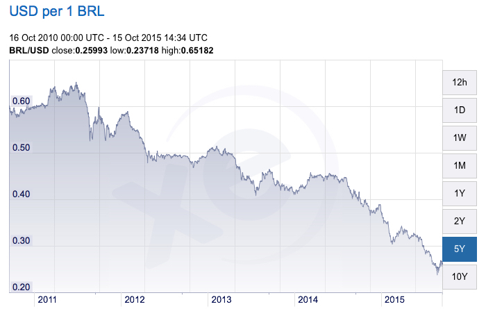Chart showing devaluation of the Brazilian Real against the US Dollar via XE.com