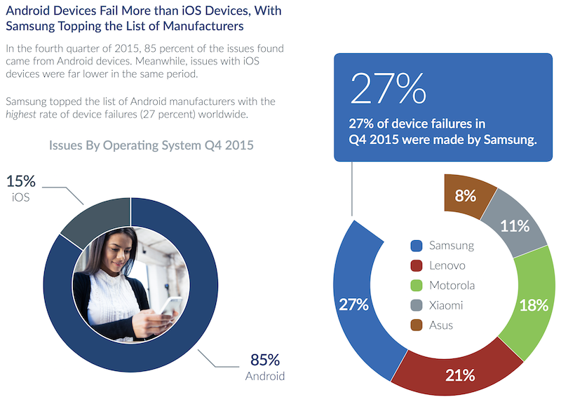 State of Mobile Device Performance and Health Report Q4 2015, Blancco Technology Group