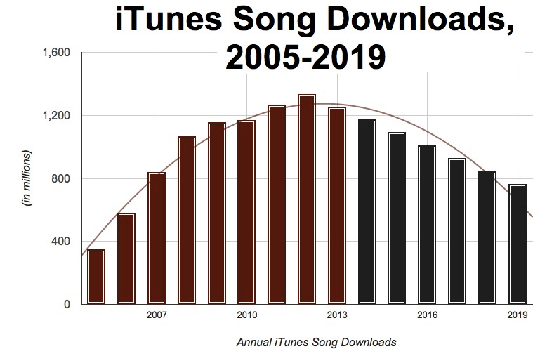 Chart courtesy of Digital Music