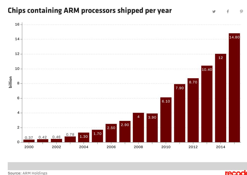 ARM chart.jpg