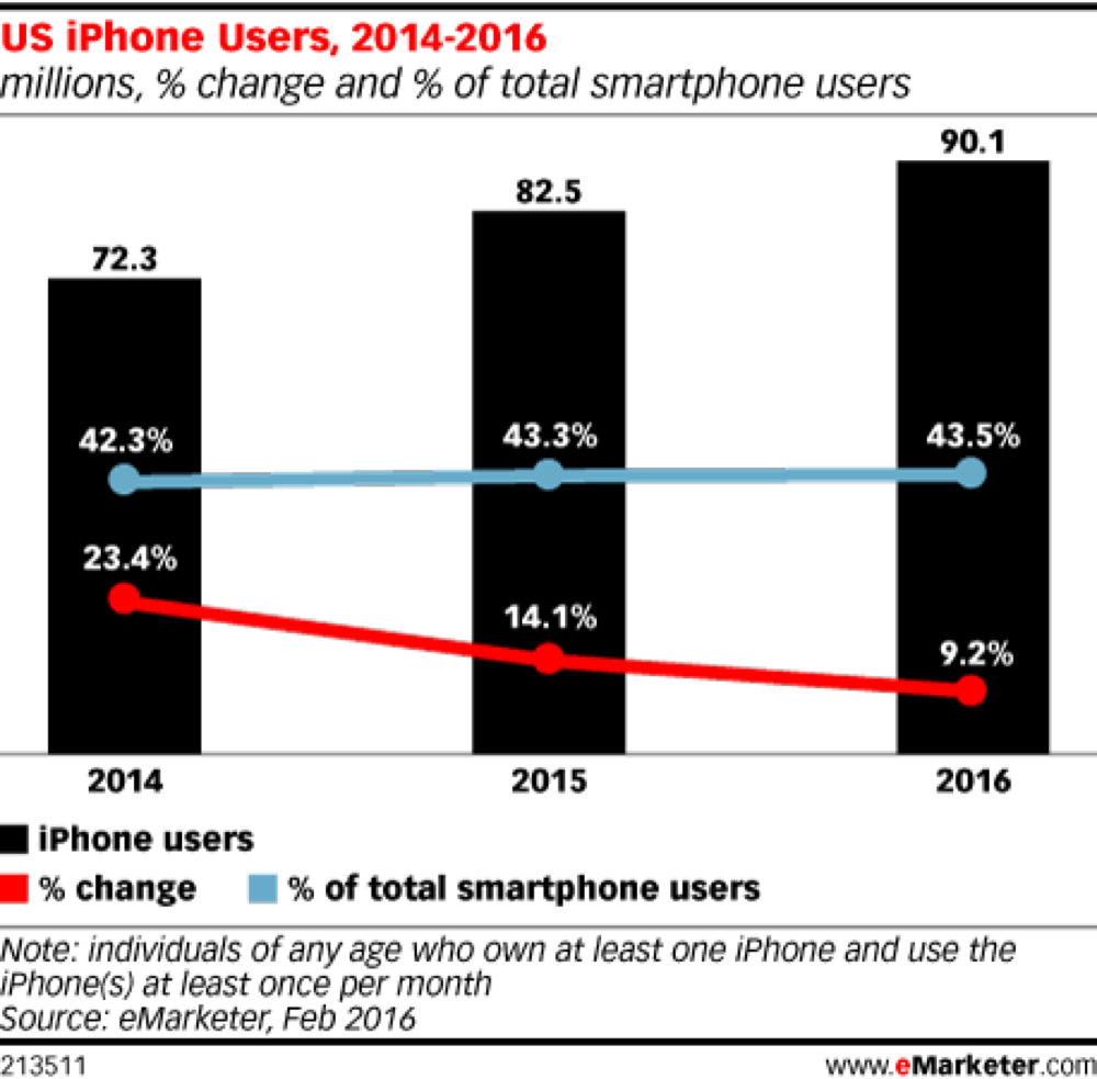 emarketer apples share of the us smartphone market is creeping back up