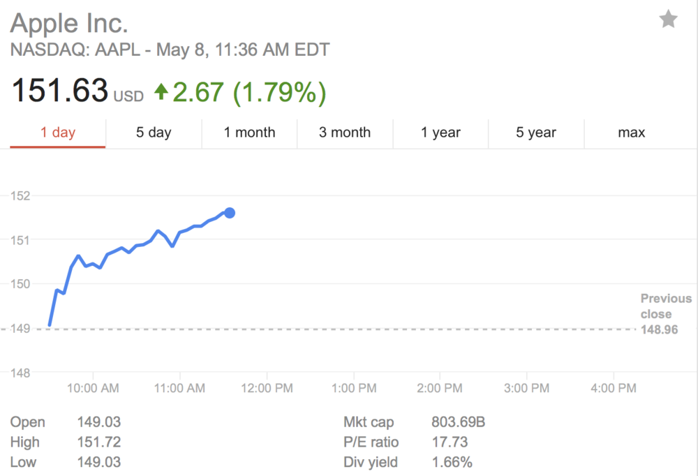 Apple $800B - Share price over $150