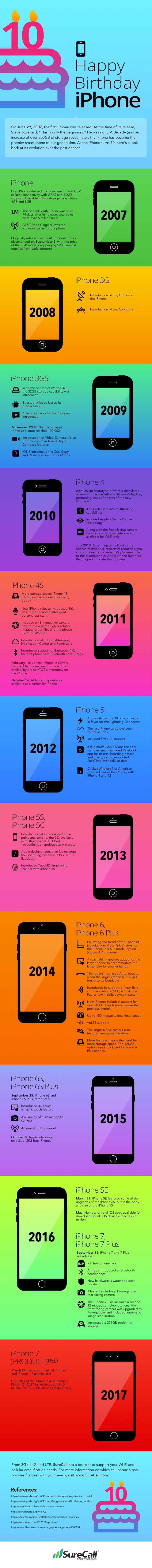 Infographic courtesy of SureCall
