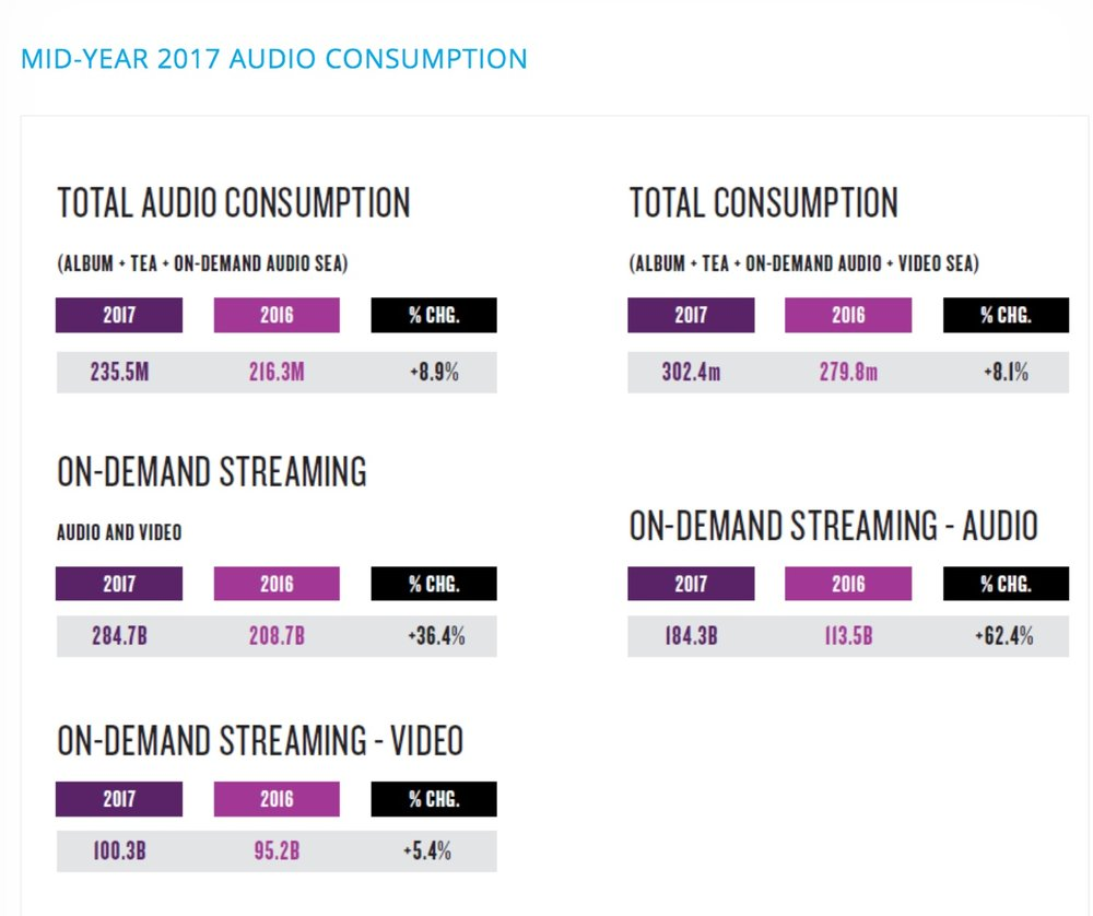 photo image Weekly on-demand audio streaming surpassed seven billion in March