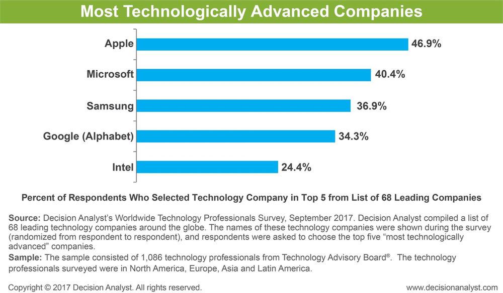 Tech companies.jpg