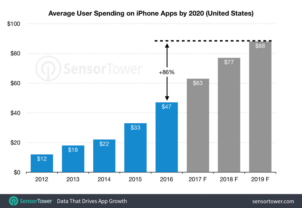 iPhone spending.jpg
