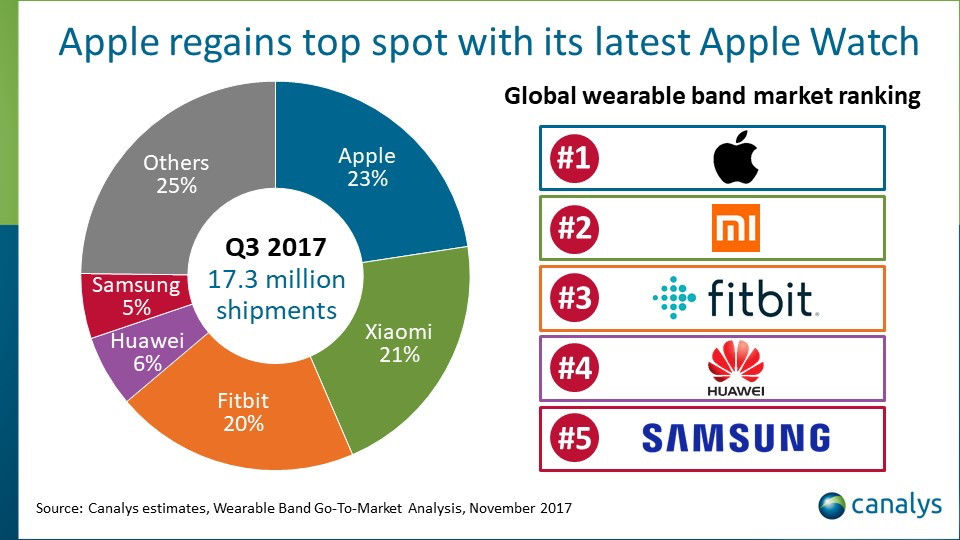 photo image The Apple Watch retakes the lead in the wearable band market in the third quarter