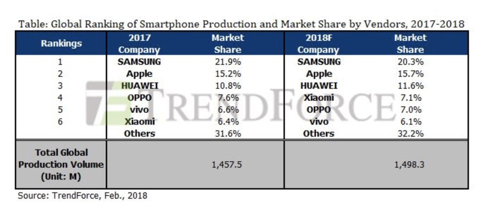 photo image TrendForce: iPhone annual production volume to increase by 6%