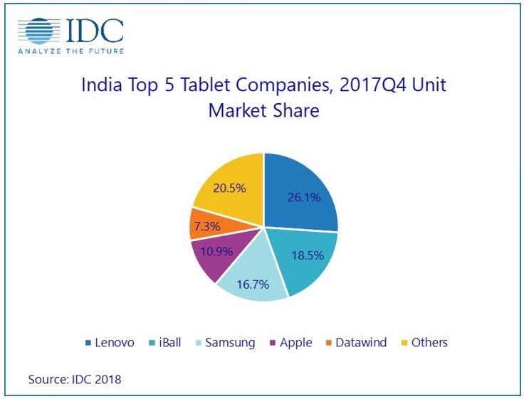 India tablet market.jpg