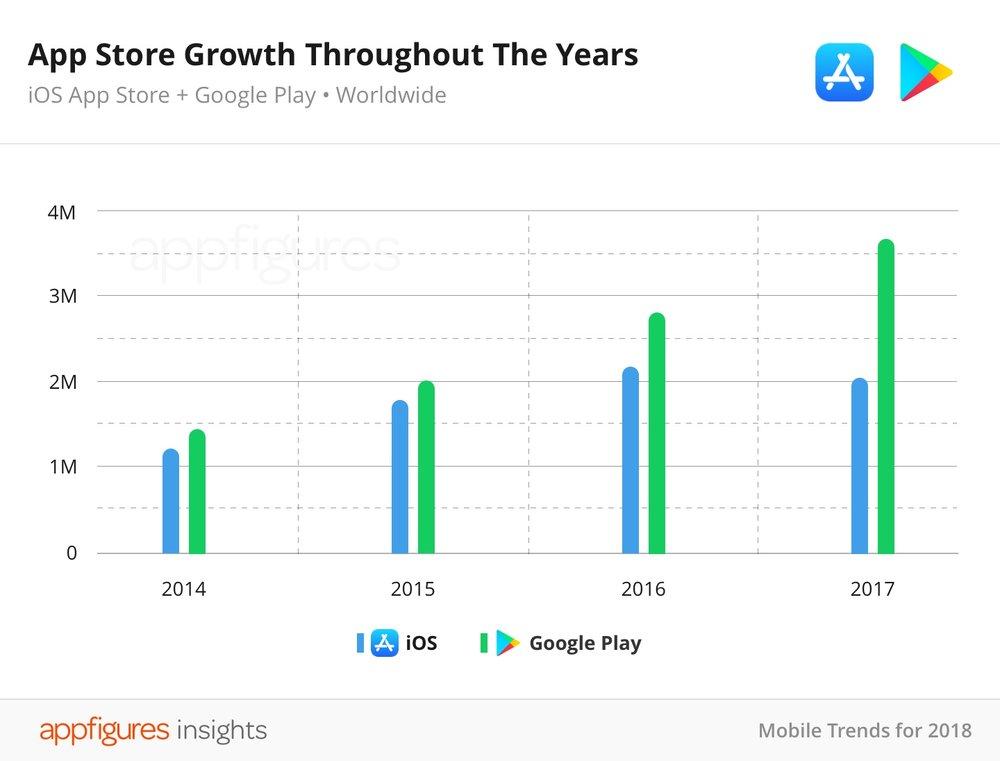 App Store chart.jpg
