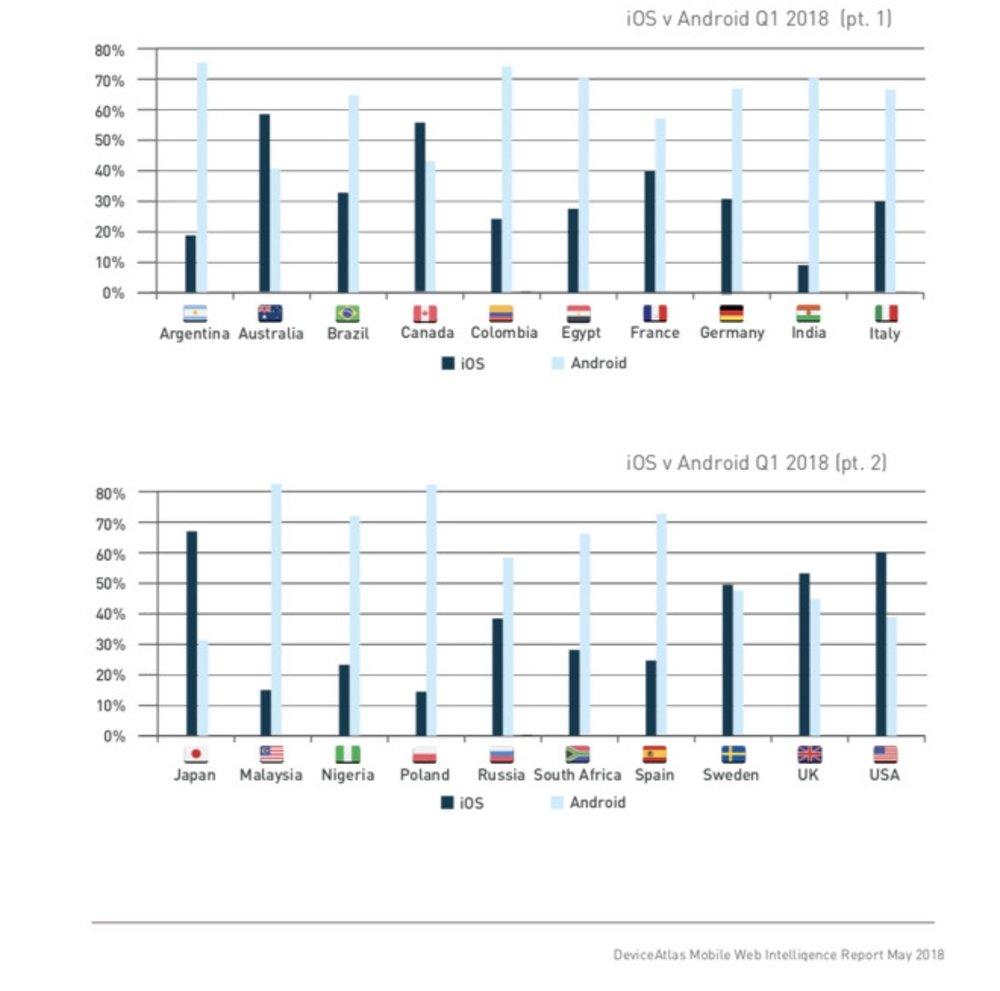 DeviceAtlas chart.jpg